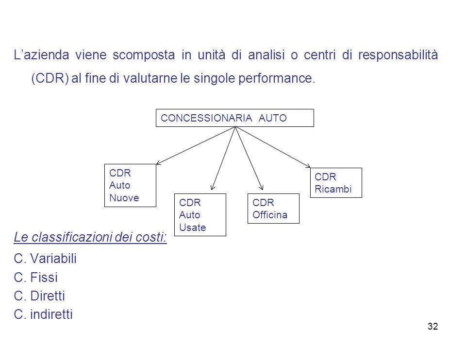 Le classificazioni dei costi: C. Variabili C. Fissi C. Diretti