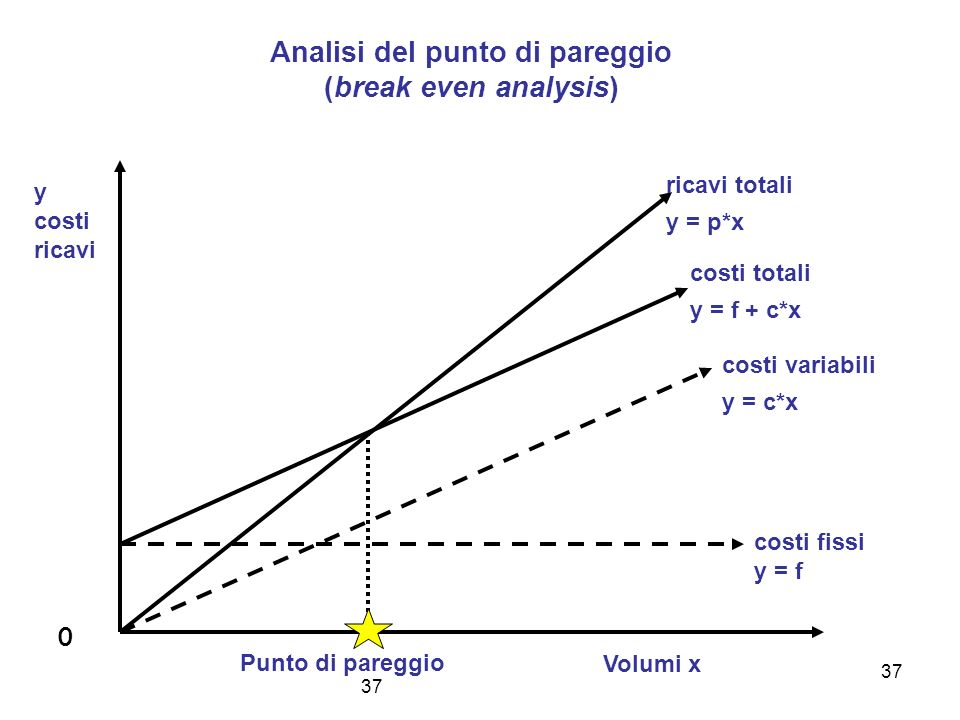 Analisi del punto di pareggio (break even analysis)