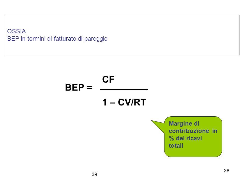 CF BEP = 1 – CV/RT OSSIA BEP in termini di fatturato di pareggio
