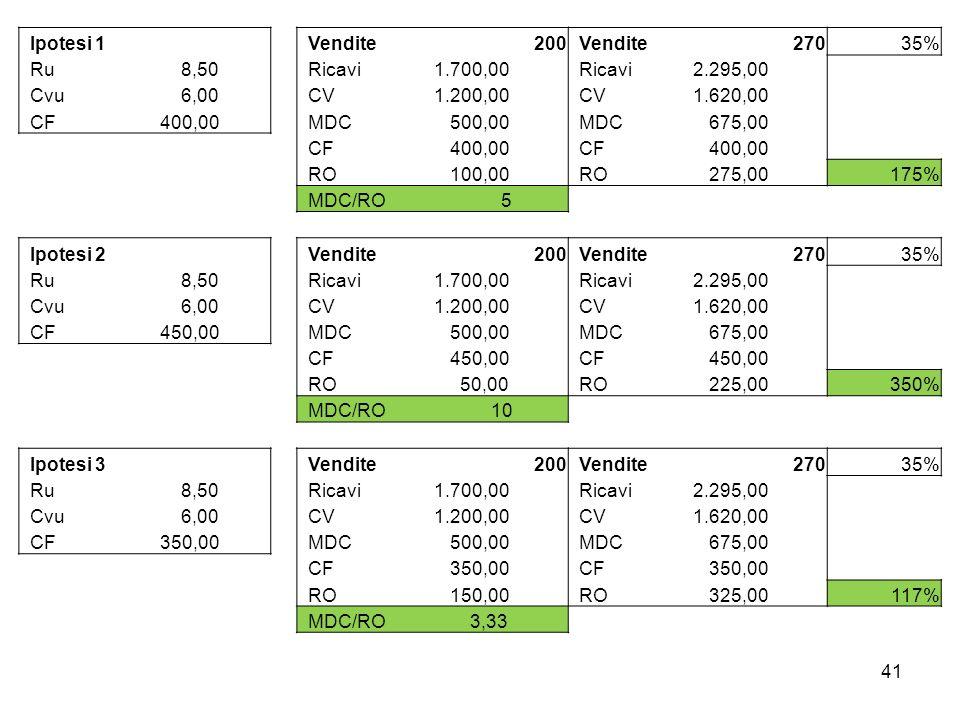 Ipotesi 1 Vendite. 200. 270. 35% Ru. 8,50. Ricavi. 1.700,00. 2.295,00. Cvu. 6,00. CV.
