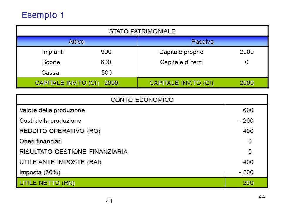 Esempio 1 STATO PATRIMONIALE Attivo Passivo Impianti 900