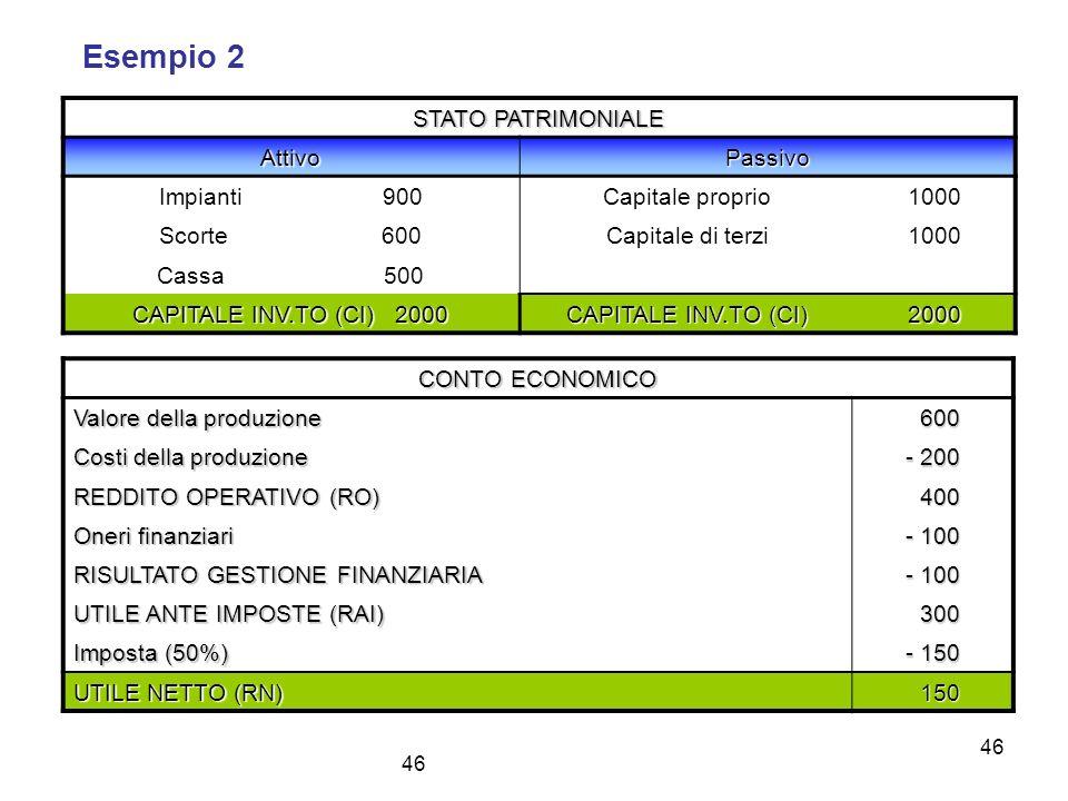 Esempio 2 STATO PATRIMONIALE Attivo Passivo Impianti 900