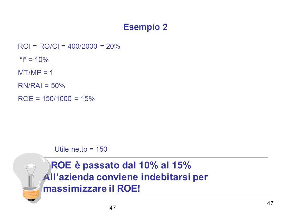 Il ROE è passato dal 10% al 15%