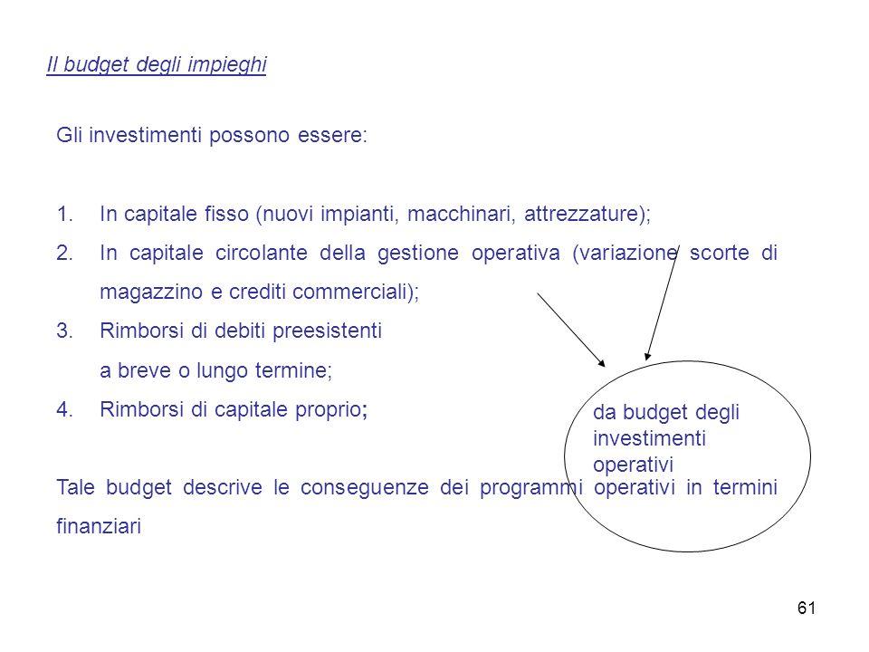 Il budget degli impieghi