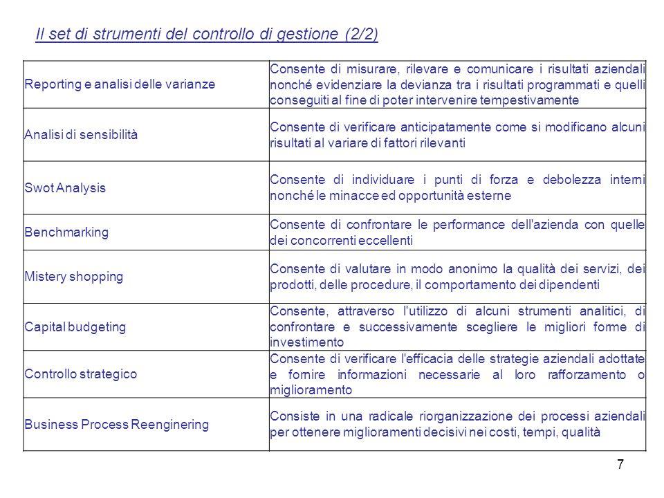 Il set di strumenti del controllo di gestione (2/2)