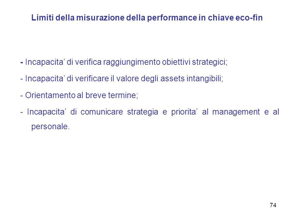 Limiti della misurazione della performance in chiave eco-fin