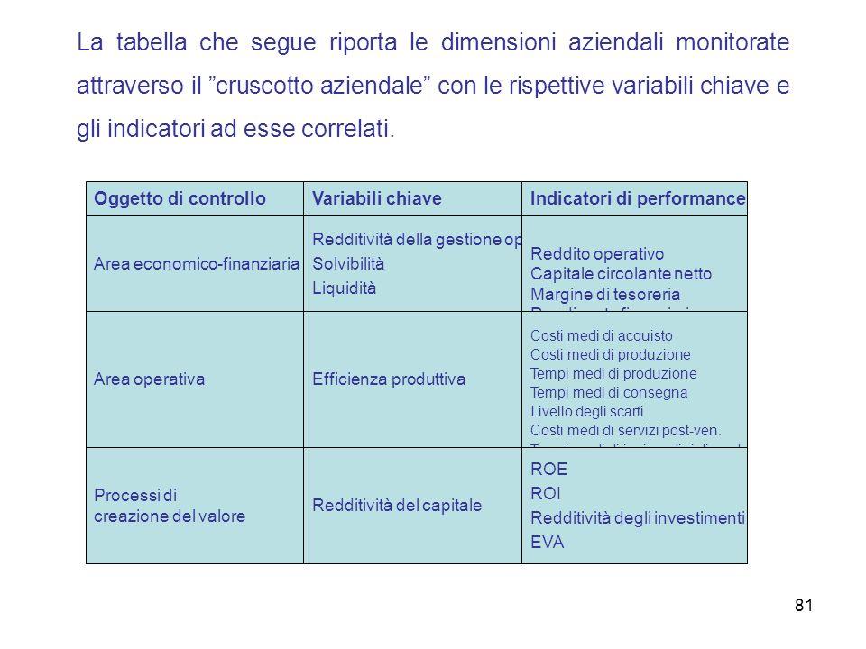 La tabella che segue riporta le dimensioni aziendali monitorate attraverso il cruscotto aziendale con le rispettive variabili chiave e gli indicatori ad esse correlati.