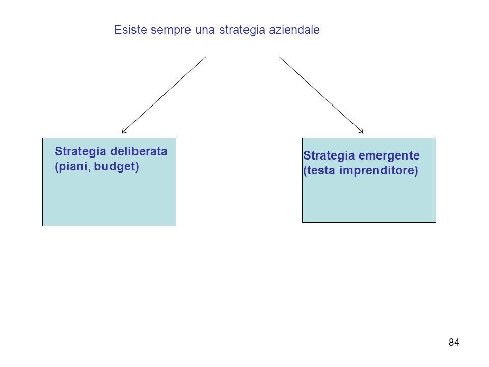Esiste sempre una strategia aziendale