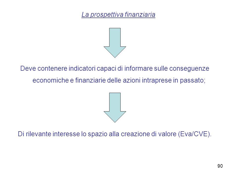 La prospettiva finanziaria