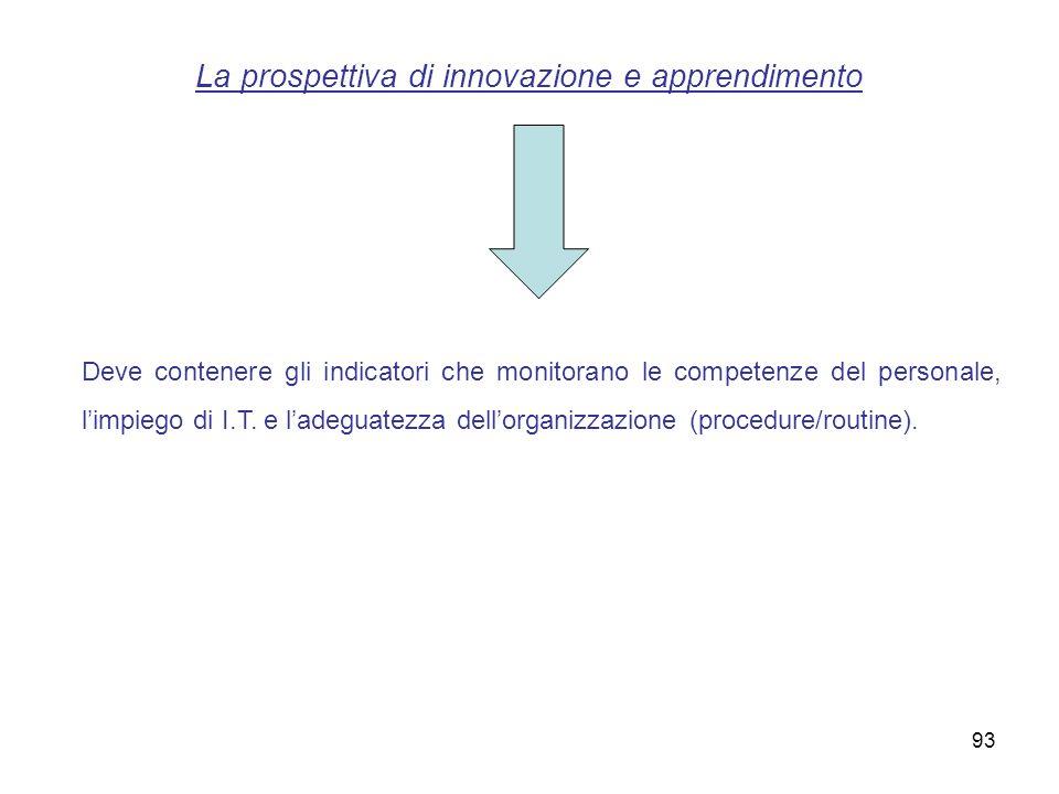La prospettiva di innovazione e apprendimento