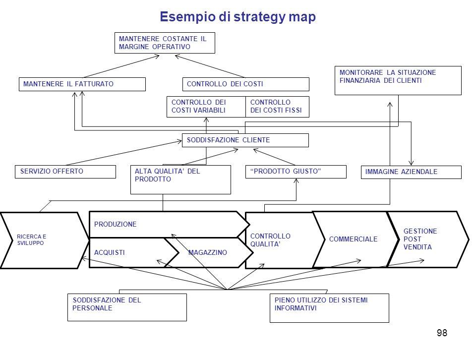 Esempio di strategy map