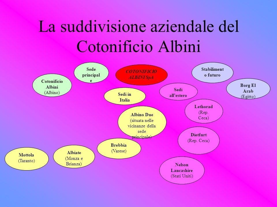 La suddivisione aziendale del Cotonificio Albini