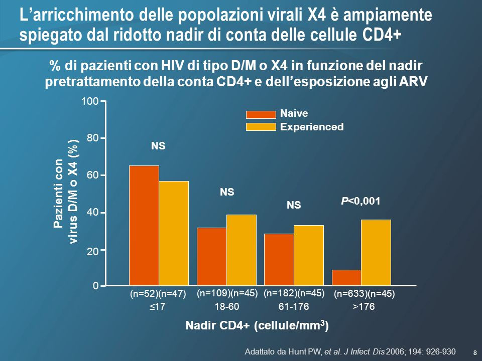 Pazienti con virus D/M o X4 (%) Nadir CD4+ (cellule/mm3)