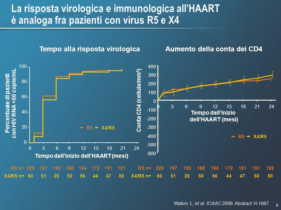 Percentuale di pazienti con HIV RNA <50 copie/mL
