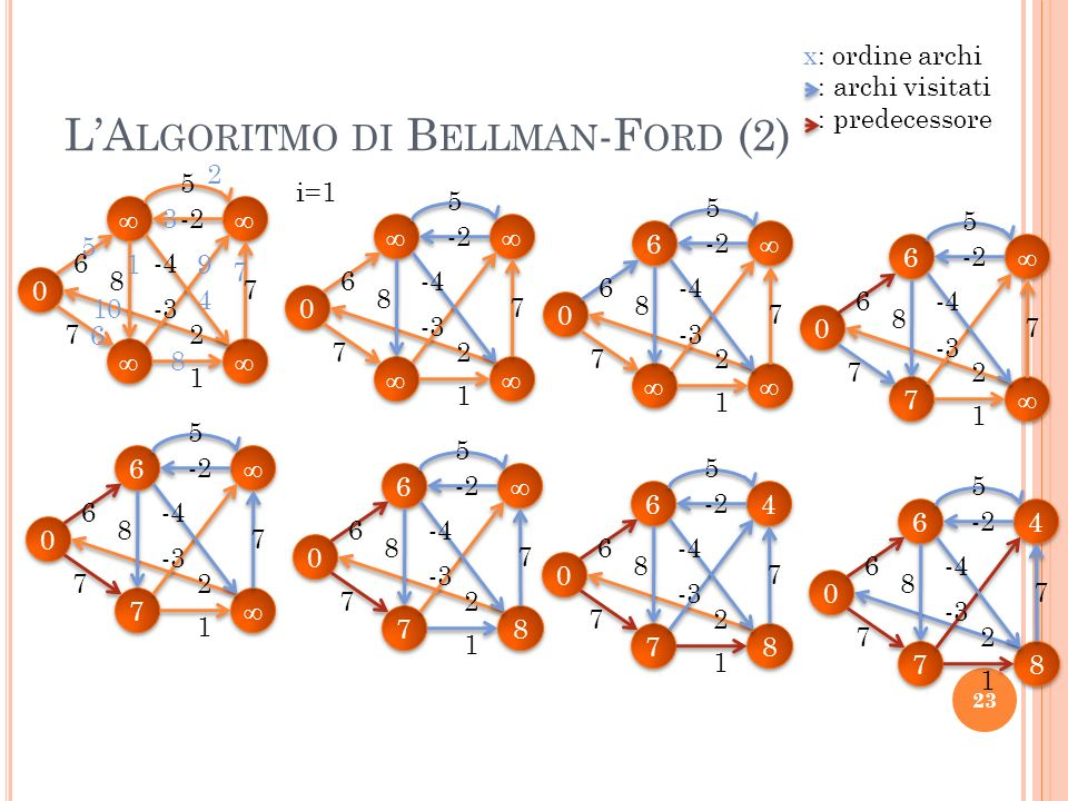 L'Algoritmo di Bellman-Ford (2)
