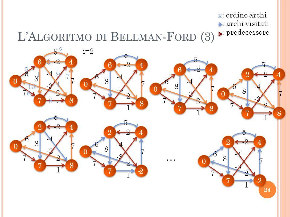 L'Algoritmo di Bellman-Ford (3)