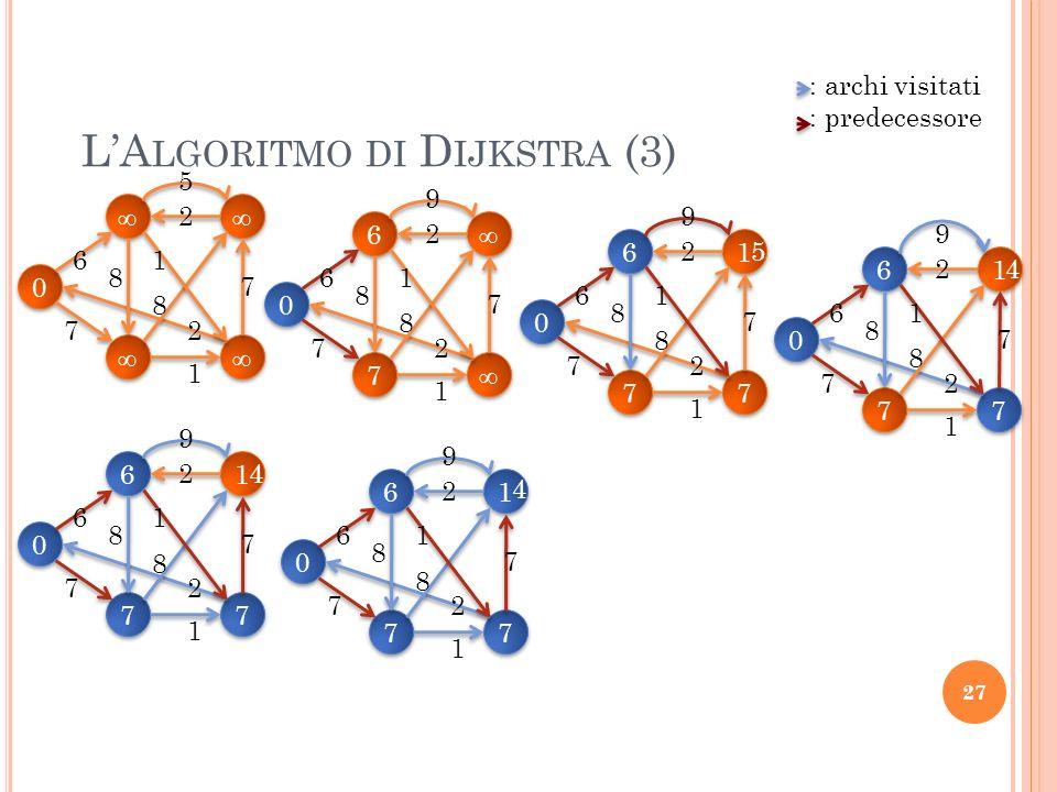 L'Algoritmo di Dijkstra (3)