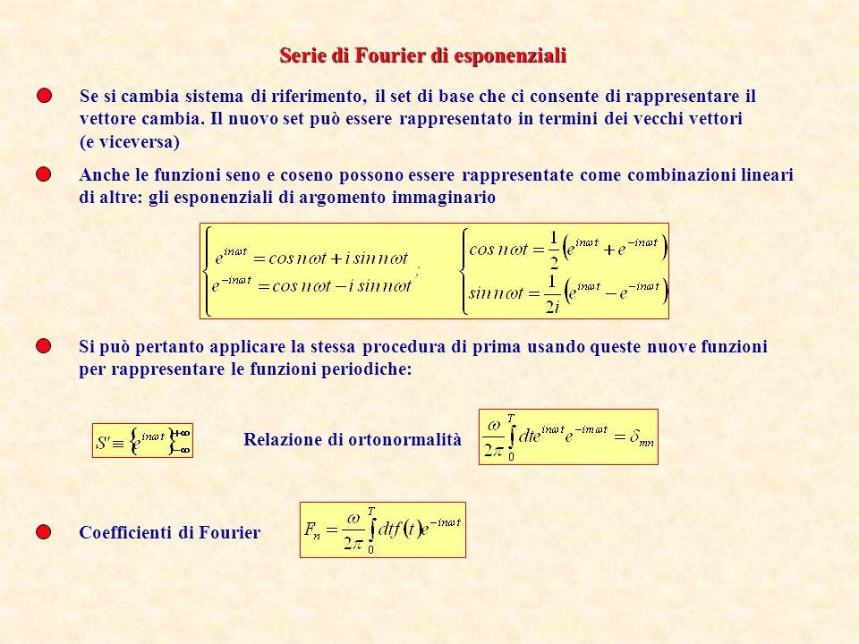 Serie di Fourier di esponenziali