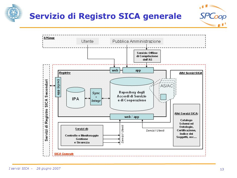 Servizio di Registro SICA generale