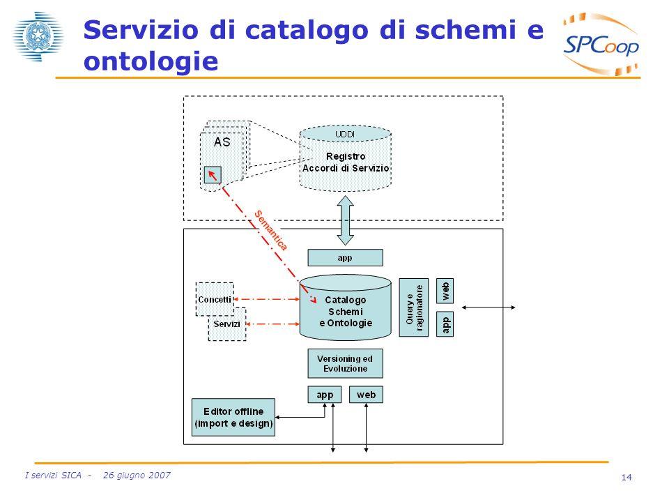 Servizio di catalogo di schemi e ontologie