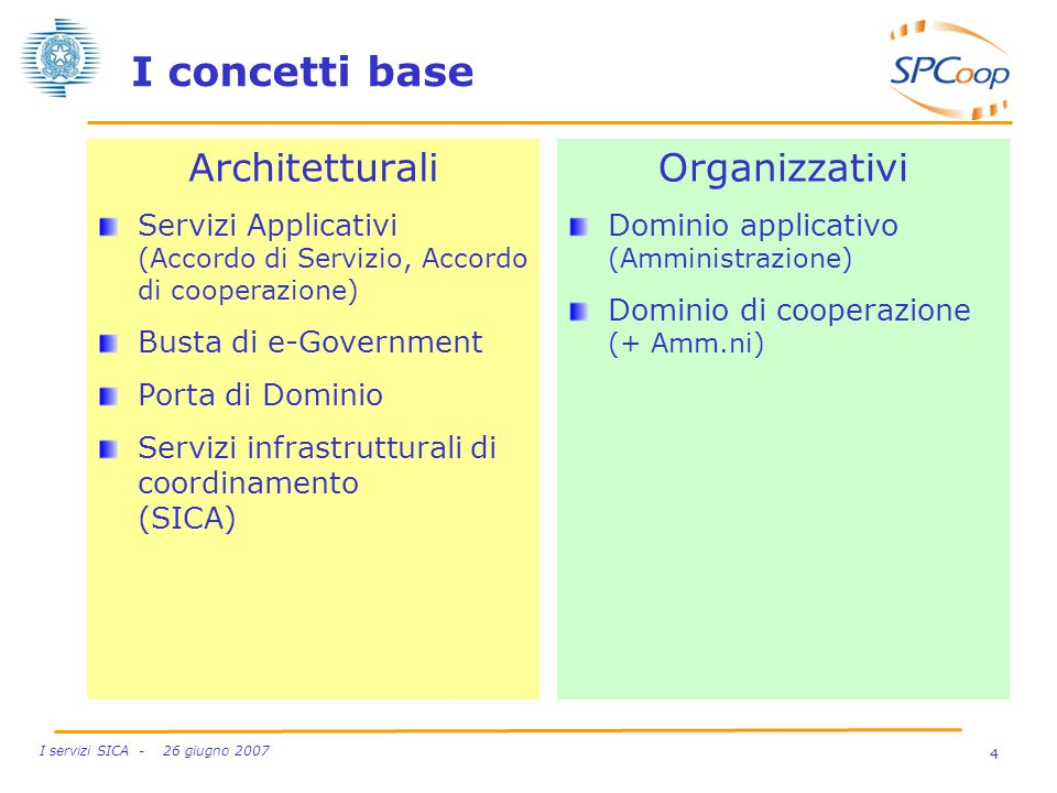 I concetti base Architetturali Organizzativi