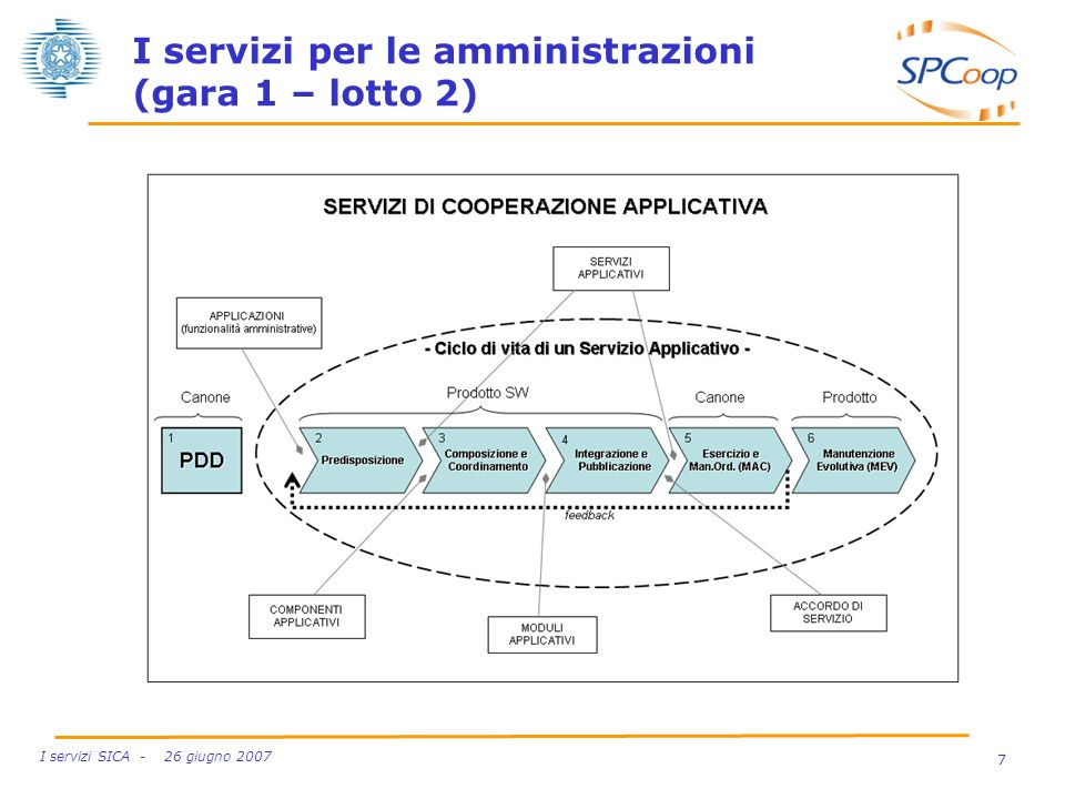 I servizi per le amministrazioni (gara 1 – lotto 2)