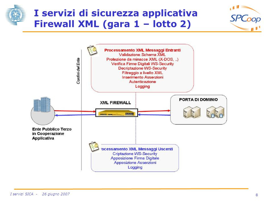 I servizi di sicurezza applicativa Firewall XML (gara 1 – lotto 2)