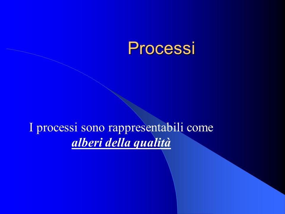 I processi sono rappresentabili come alberi della qualità