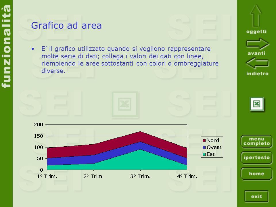 Grafico ad area