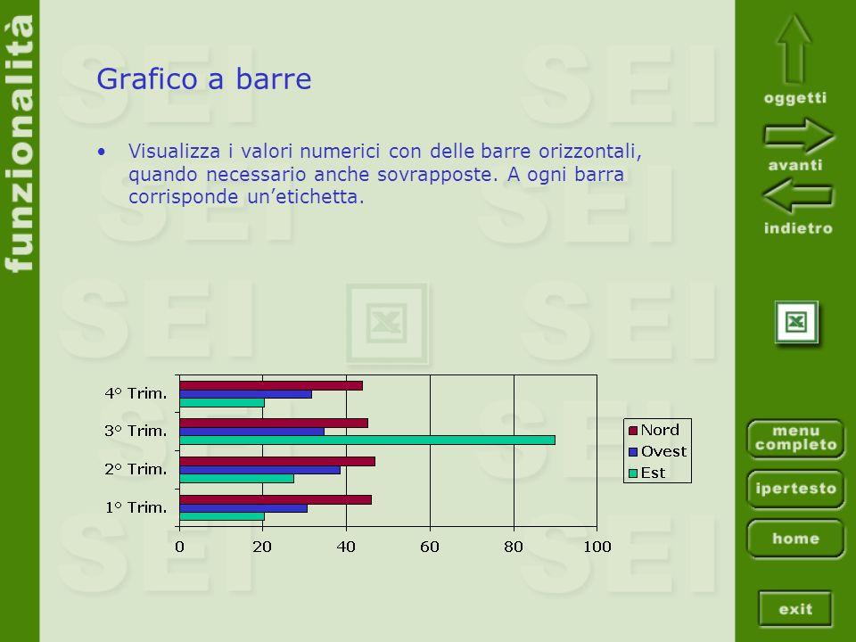 Grafico a barre Visualizza i valori numerici con delle barre orizzontali, quando necessario anche sovrapposte.