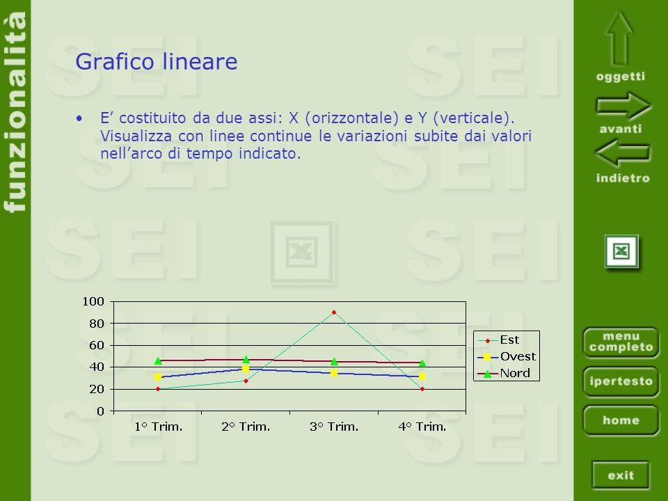 Grafico lineare