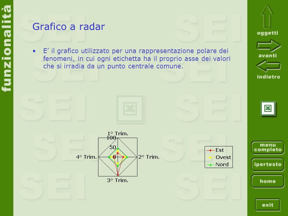 Grafico a radar