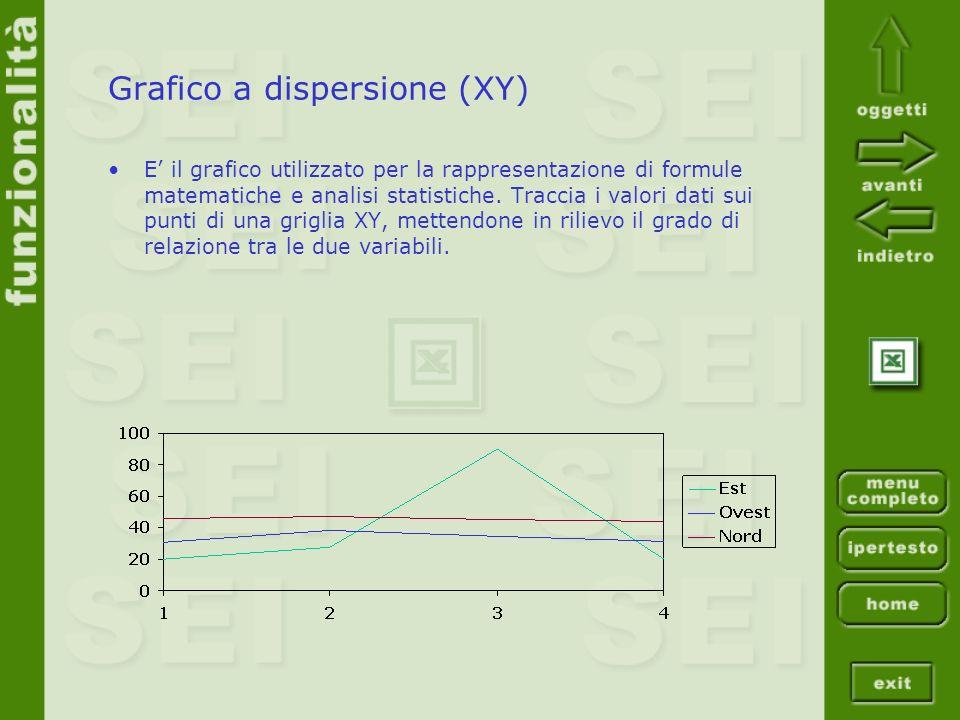 Grafico a dispersione (XY)