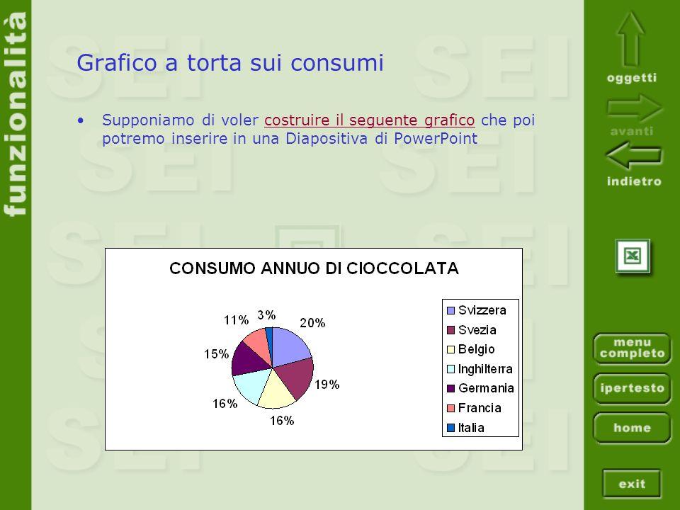 Grafico a torta sui consumi