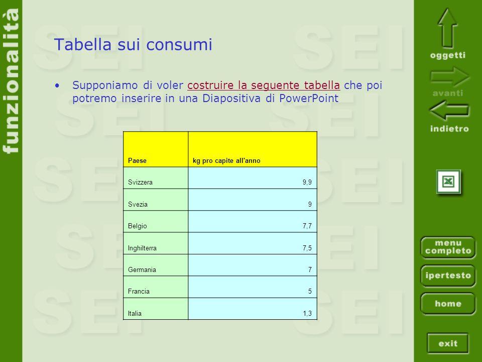Tabella sui consumi Supponiamo di voler costruire la seguente tabella che poi potremo inserire in una Diapositiva di PowerPoint.