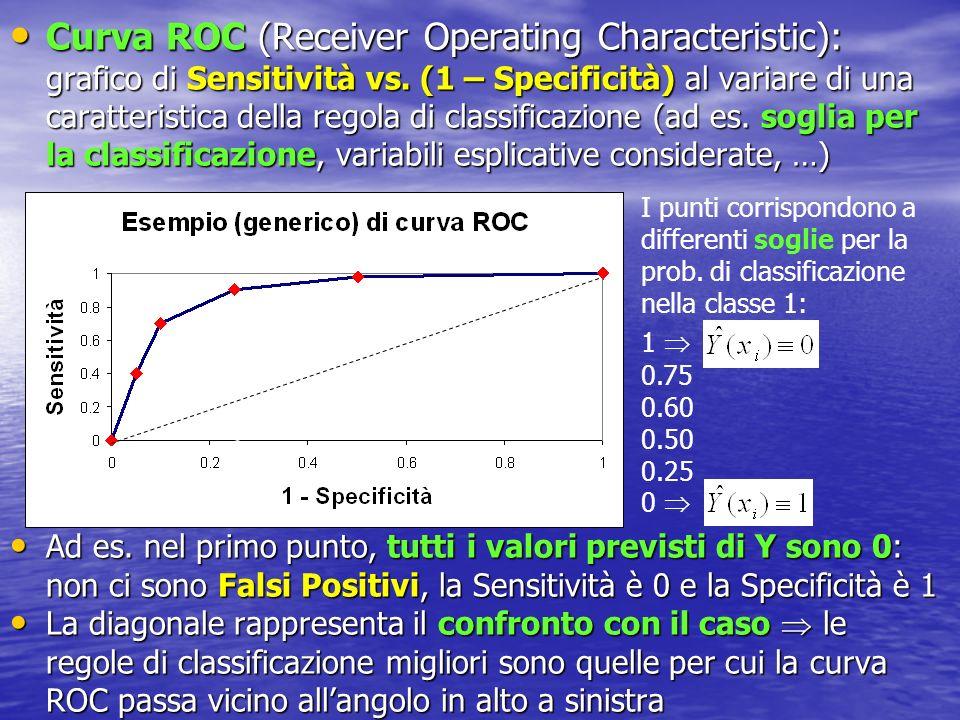 Curva ROC (Receiver Operating Characteristic): grafico di Sensitività vs. (1 – Specificità) al variare di una caratteristica della regola di classificazione (ad es. soglia per la classificazione, variabili esplicative considerate, …)
