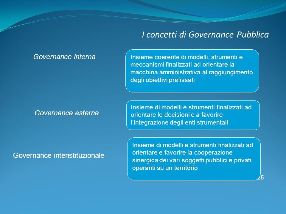 I concetti di Governance Pubblica