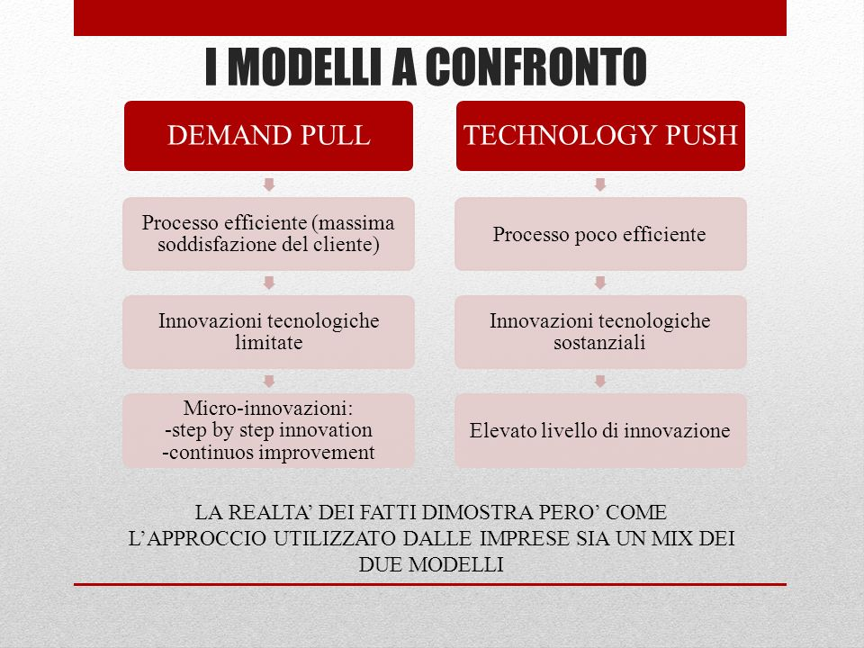 I MODELLI A CONFRONTO TECHNOLOGY PUSH DEMAND PULL