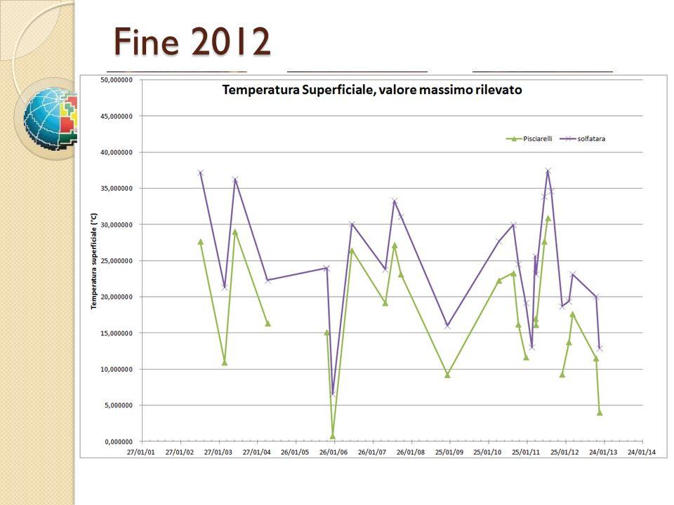 Fine 2012 28/03/2012 07/11/2012 09/12/2012