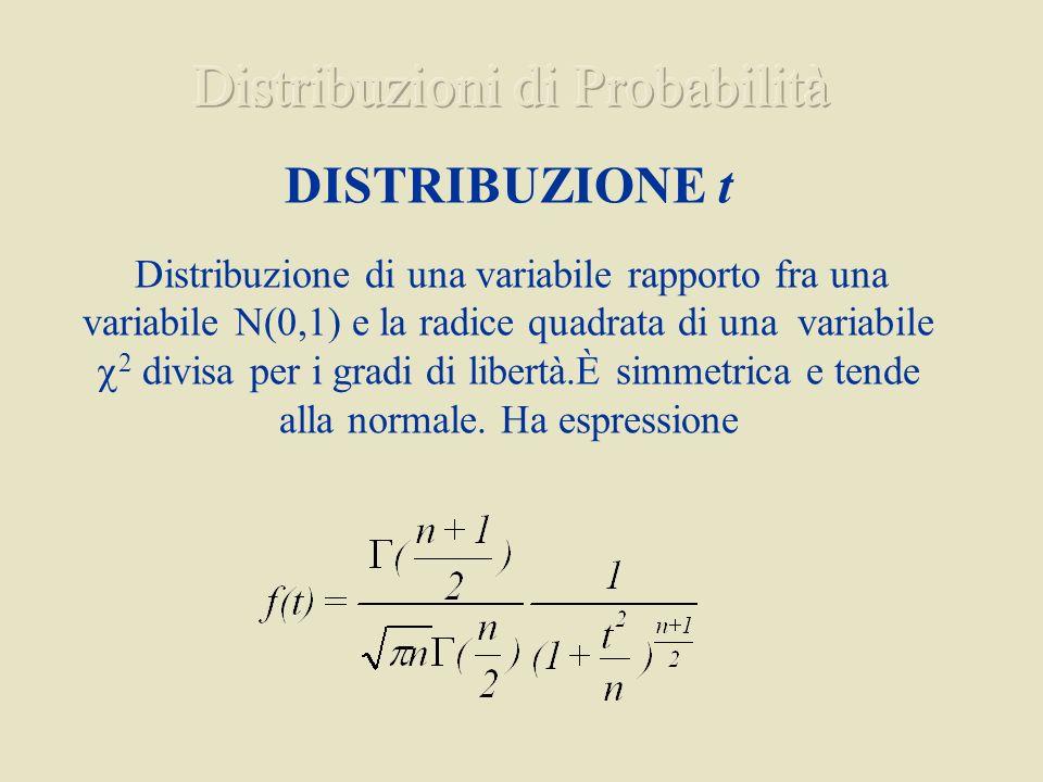Distribuzioni di Probabilità
