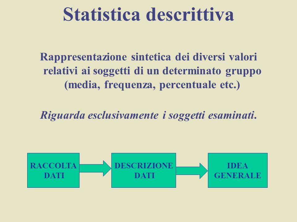 Statistica descrittiva Riguarda esclusivamente i soggetti esaminati.