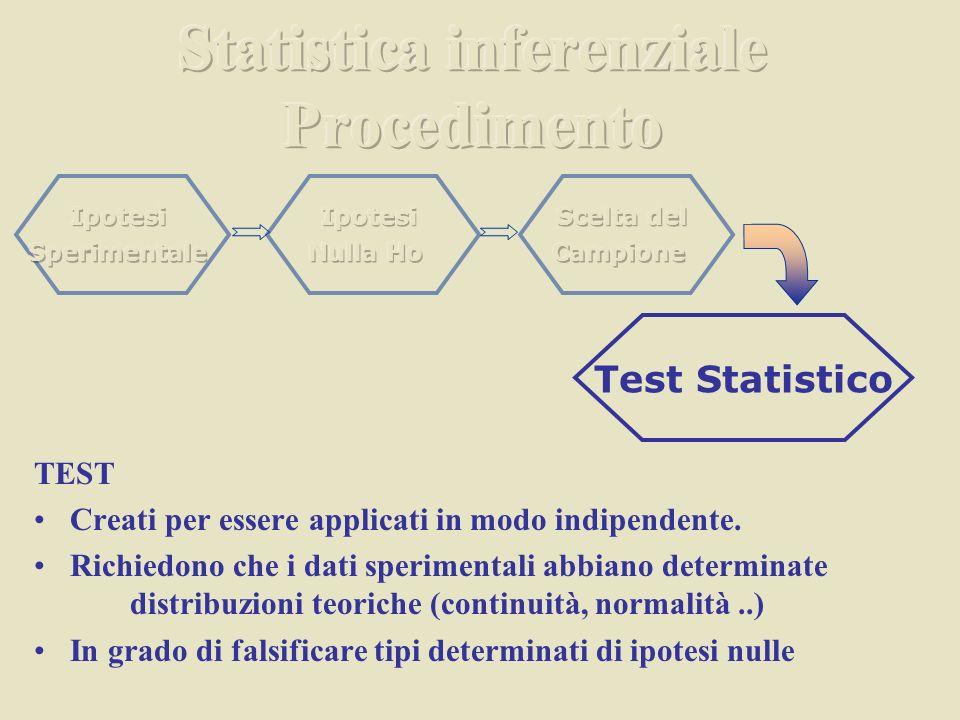 Statistica inferenziale Procedimento
