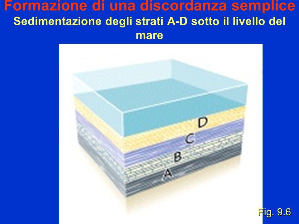 Formazione di una discordanza semplice Sedimentazione degli strati A-D sotto il livello del mare