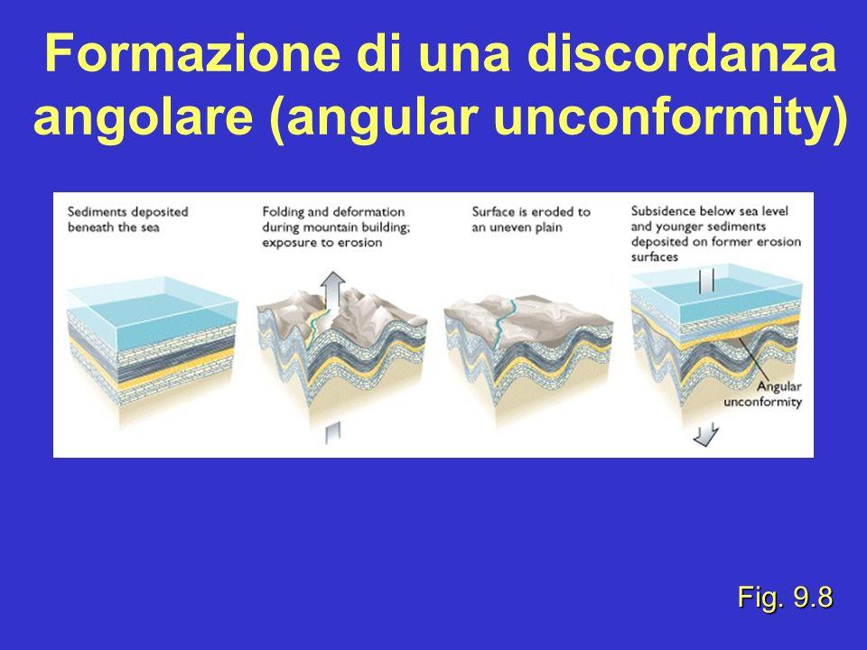 Formazione di una discordanza angolare (angular unconformity)