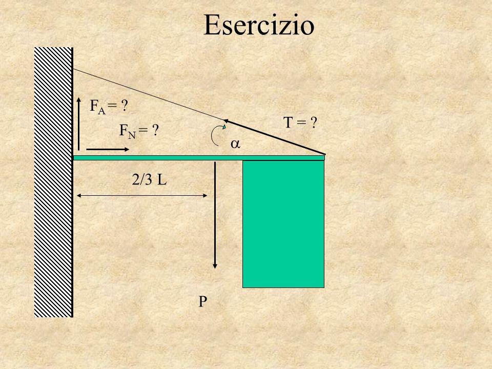 Esercizio FA = T = FN = a 2/3 L P