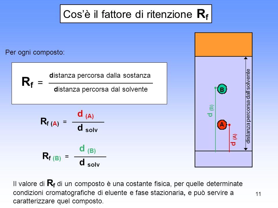 Rf = Cos'è il fattore di ritenzione Rf d (A) Rf (A) = d solv d (B)