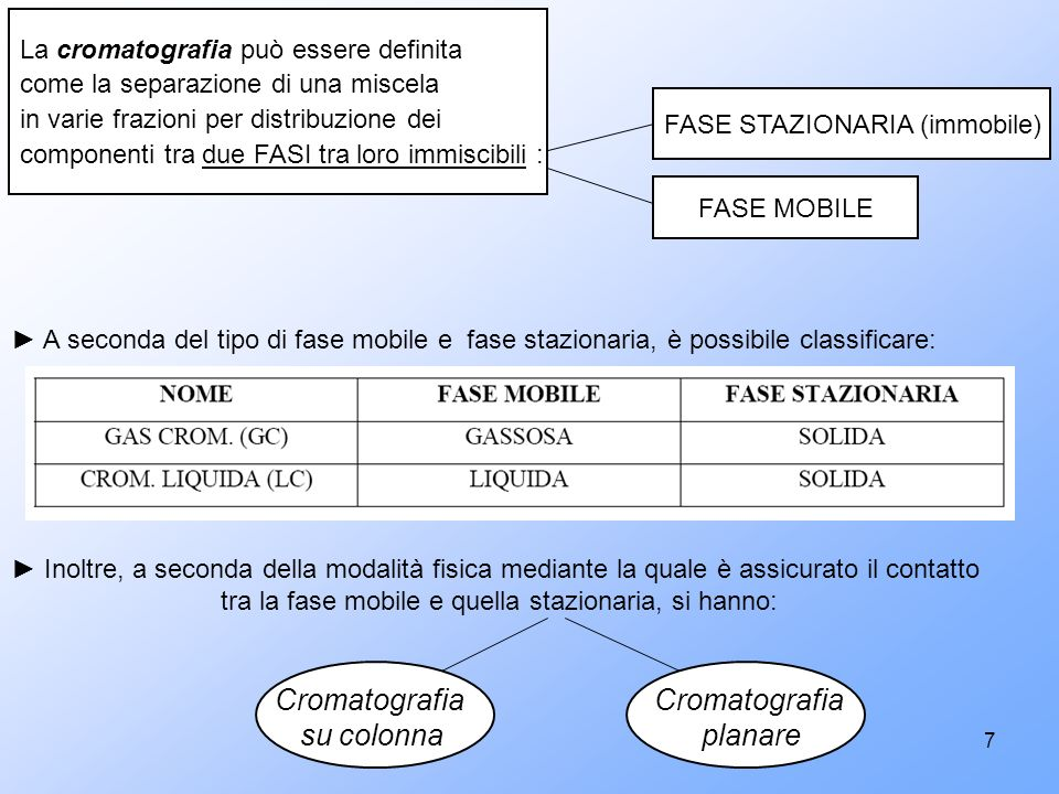 Cromatografia su colonna Cromatografia planare