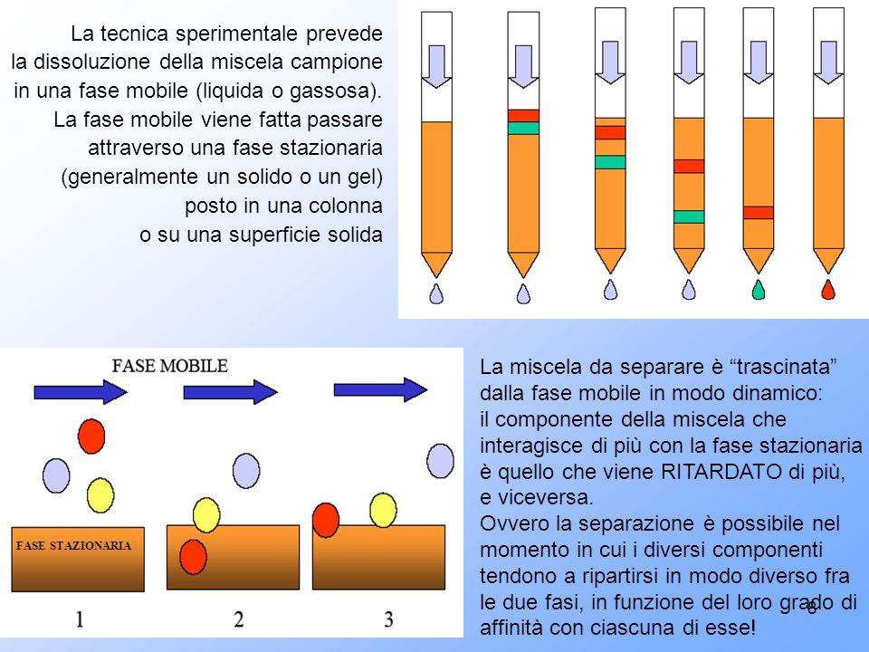 La tecnica sperimentale prevede la dissoluzione della miscela campione