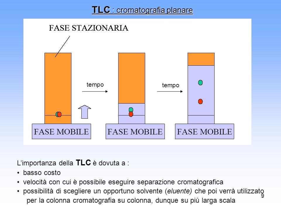 TLC : cromatografia planare