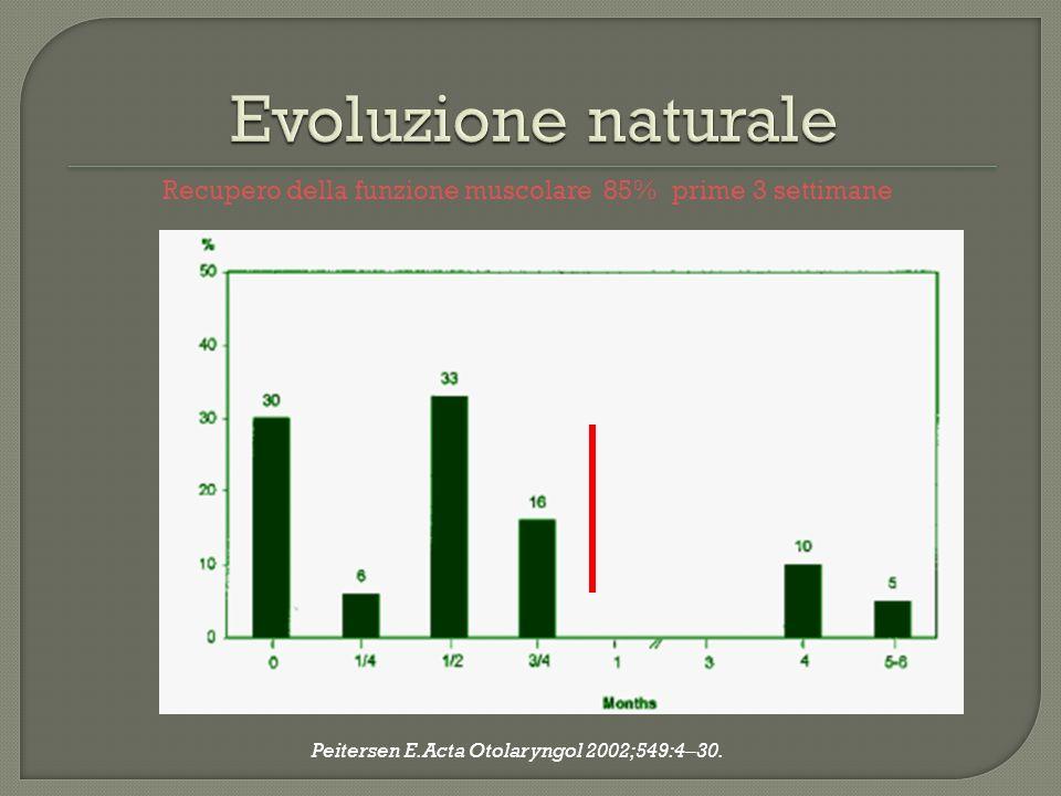 Evoluzione naturale Recupero della funzione muscolare 85% prime 3 settimane.